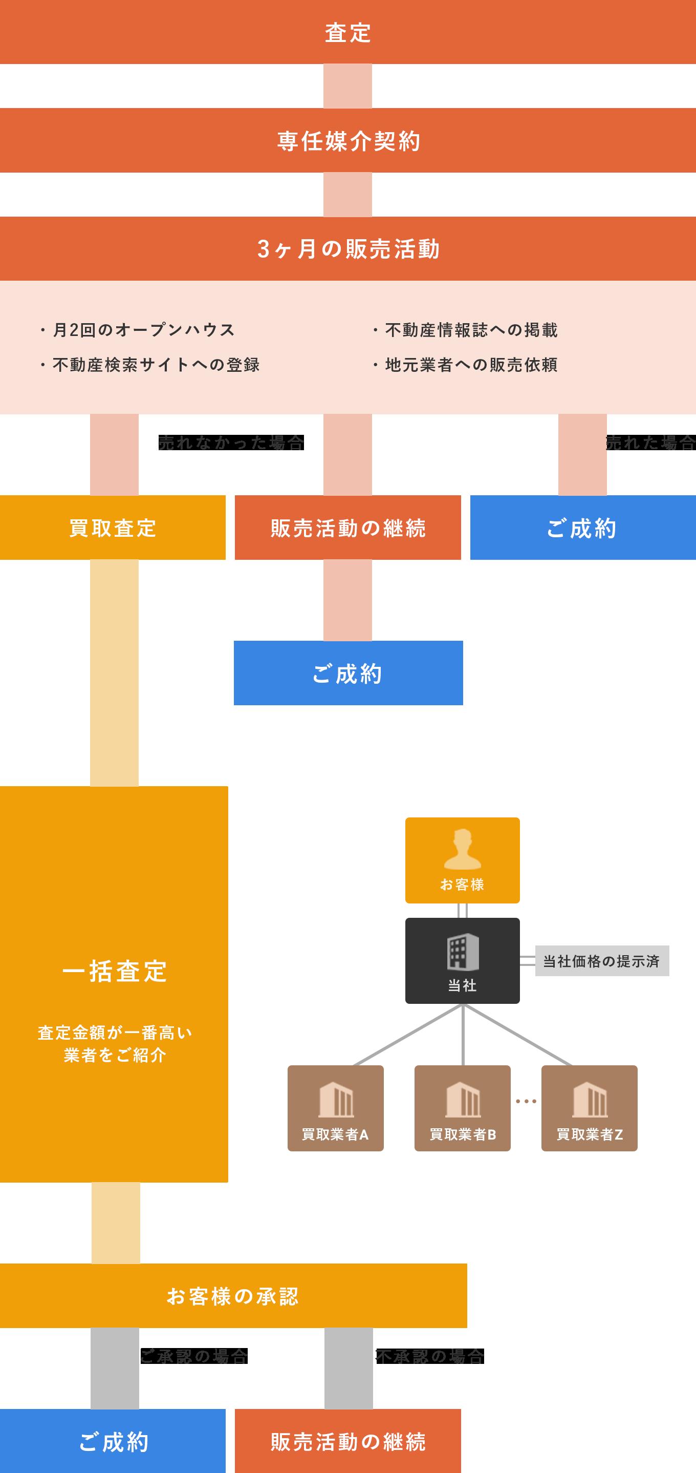 (図)買取保証型仲介システムの流れ